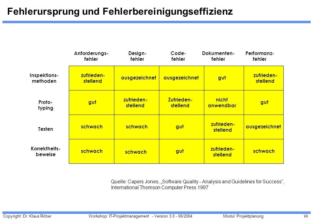 Copyright: Dr. Klaus Röber 98 Workshop: IT-Projektmanagement - Version 3.0 - 06/2004Modul: Projektplanung Fehlerursprung und Fehlerbereinigungseffizie