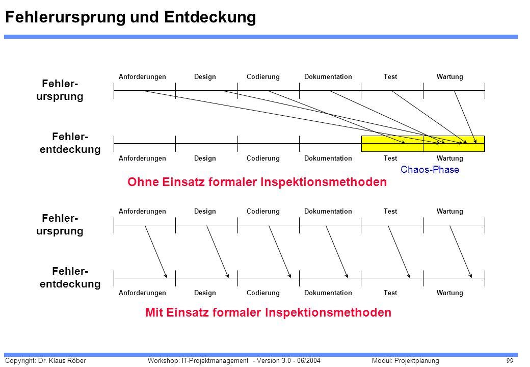 Copyright: Dr. Klaus Röber 99 Workshop: IT-Projektmanagement - Version 3.0 - 06/2004Modul: Projektplanung Fehlerursprung und Entdeckung AnforderungenD
