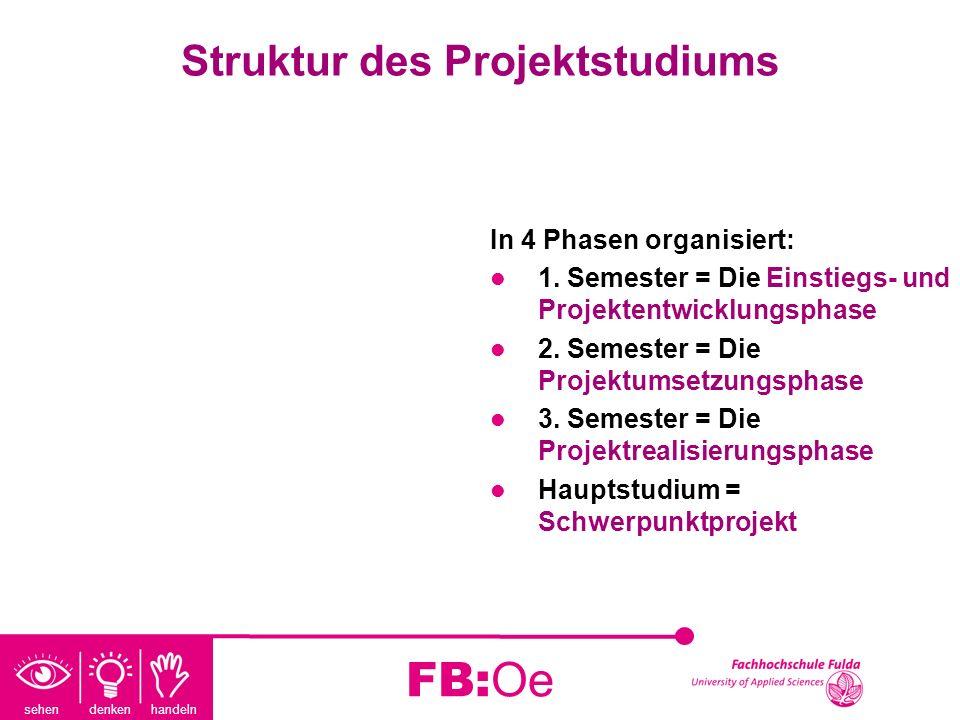 sehen denken handeln FB:Oe Struktur des Projektstudiums In 4 Phasen organisiert: 1. Semester = Die Einstiegs- und Projektentwicklungsphase 2. Semester