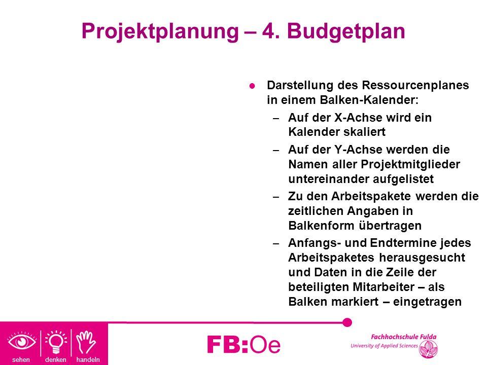 sehen denken handeln FB:Oe Projektplanung – 4. Budgetplan Darstellung des Ressourcenplanes in einem Balken-Kalender: – Auf der X-Achse wird ein Kalend