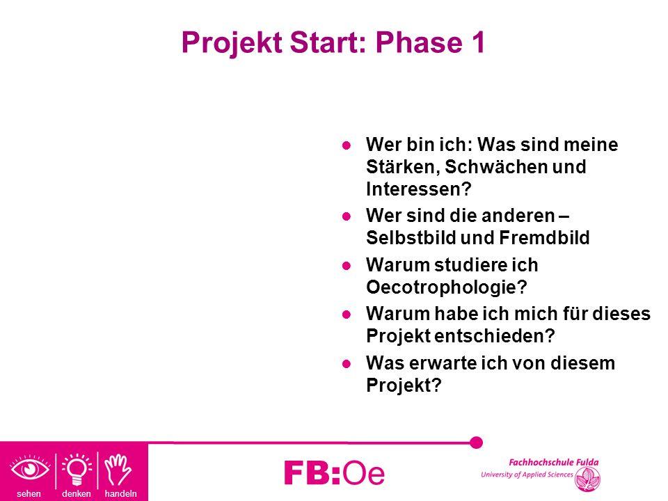 sehen denken handeln FB:Oe Projekt Start: Phase 1 Wer bin ich: Was sind meine Stärken, Schwächen und Interessen? Wer sind die anderen – Selbstbild und