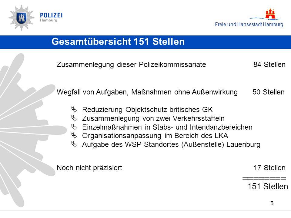 Freie und Hansestadt Hamburg 5 Gesamtübersicht 151 Stellen Wegfall von Aufgaben, Maßnahmen ohne Außenwirkung 50 Stellen Reduzierung Objektschutz briti
