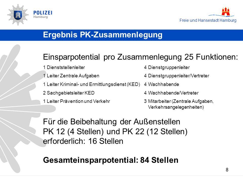Freie und Hansestadt Hamburg 8 Einsparpotential pro Zusammenlegung 25 Funktionen: 1 Dienststellenleiter 4 Dienstgruppenleiter 1 Leiter Zentrale Aufgab