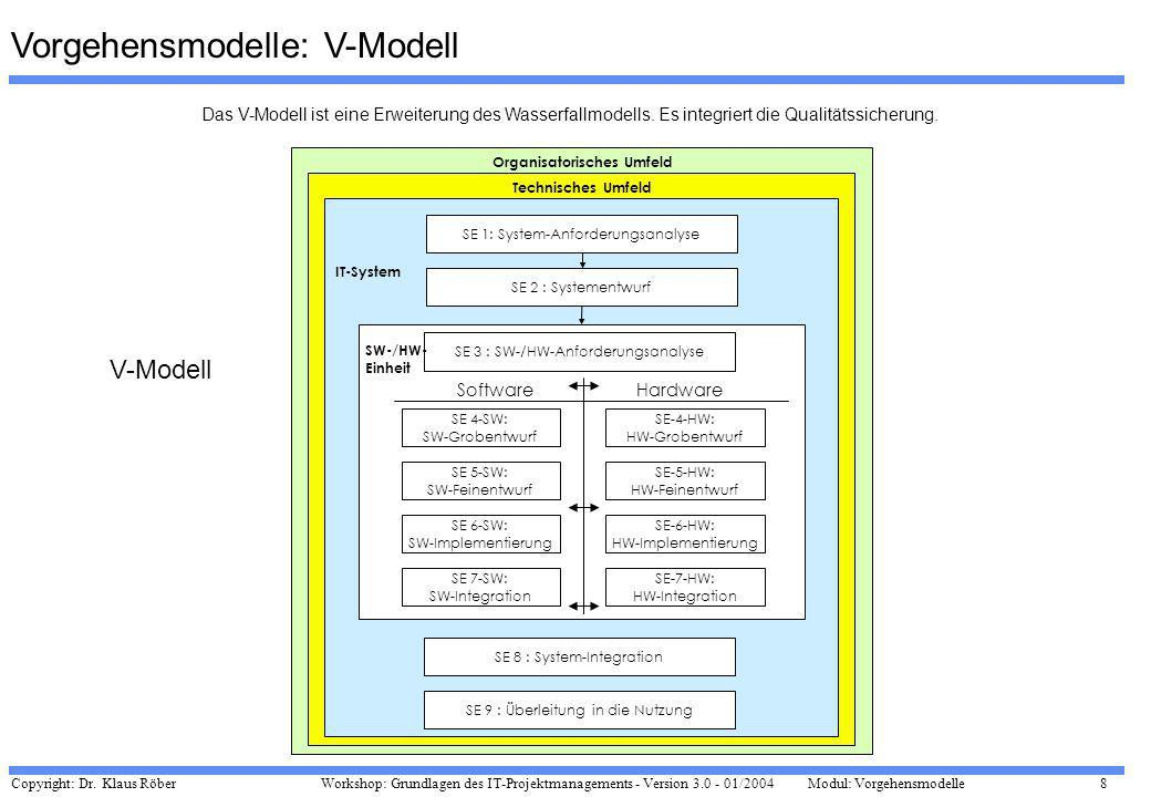 Copyright: Dr. Klaus Röber 8 Workshop: Grundlagen des IT-Projektmanagements - Version 3.0 - 01/2004Modul: Vorgehensmodelle SE 4-SW: SW-Grobentwurf SE-
