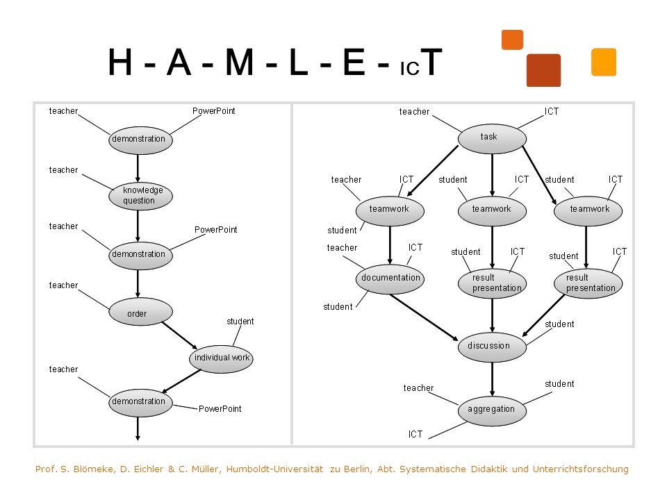 H - A - M - L - E - IC T Prof. S. Blömeke, D. Eichler & C. Müller, Humboldt-Universität zu Berlin, Abt. Systematische Didaktik und Unterrichtsforschun