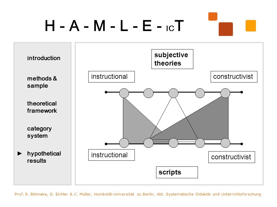 H - A - M - L - E - IC T i ntroduction methods & sample theoretical framework category system hypothetical results Prof.