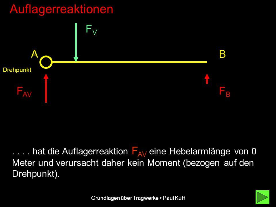 Grundlagen über Tragwerke Paul Kuff Auflagerreaktionen FVFV F AV FBFB A B a l Durch geschickte Anordnung des Drehpunktes in A.... (Stets zuerst im zwe