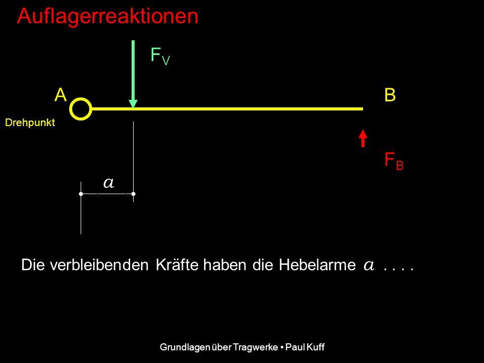 Grundlagen über Tragwerke Paul Kuff Auflagerreaktionen F AV FBFB A B.... hat die Auflagerreaktion F AV eine Hebelarmlänge von 0 Meter und verursacht d