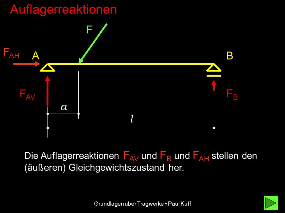 Grundlagen über Tragwerke Paul Kuff Auflagerreaktionen F F AV FBFB A B a l Die Auflagerreaktionen F AV und FB FB F AH stellen den (äußeren) Gleichgewichtszustand her.
