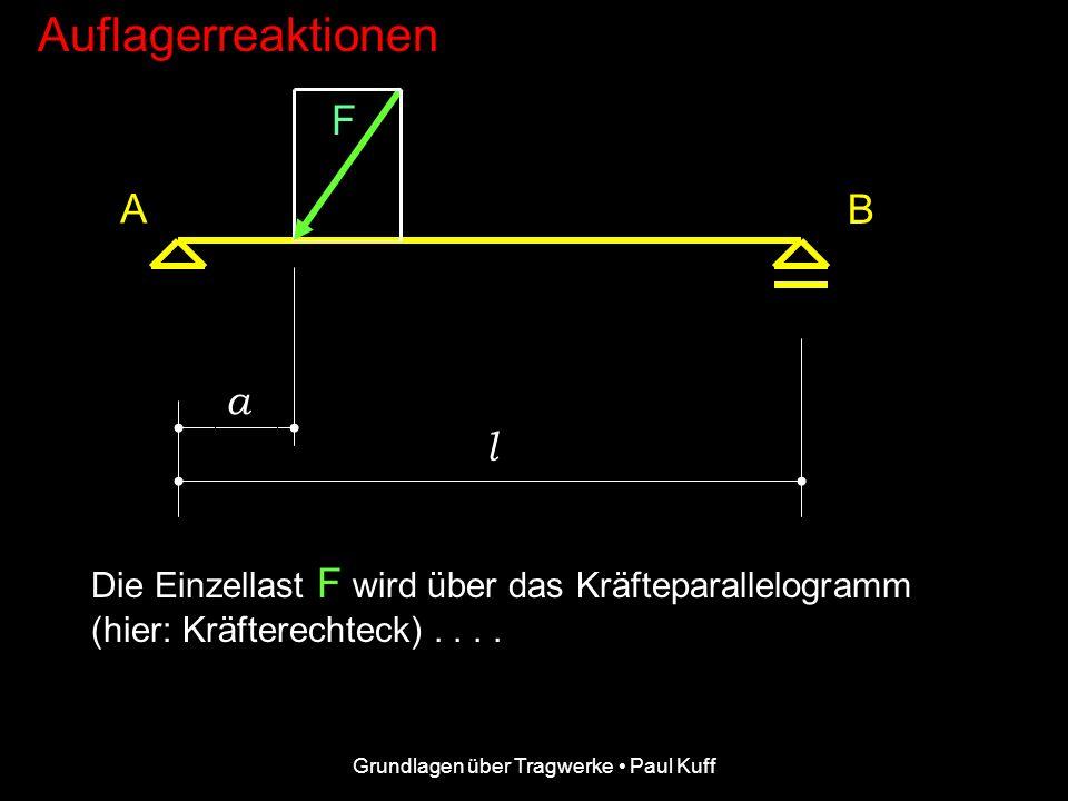 Grundlagen über Tragwerke Paul Kuff Auflagerreaktionen F F AV FBFB A B a l Die Auflagerreaktionen F AV und FB FB F AH stellen den (äußeren) Gleichgewi