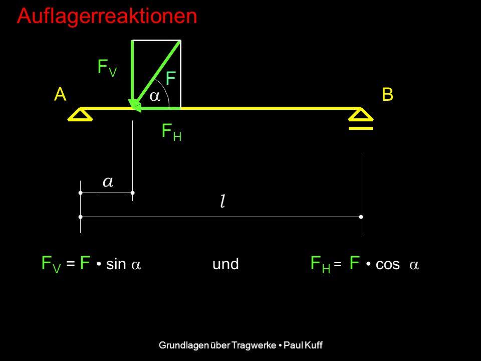 Grundlagen über Tragwerke Paul Kuff Auflagerreaktionen F A B a l.... in eine vertikale Kraftkomponente FV FV und eine horizontale Kraftkomponente FH F