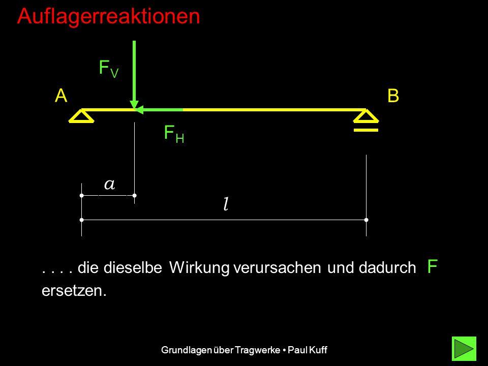 Grundlagen über Tragwerke Paul Kuff Auflagerreaktionen F A B a l FV FV = F sin und F H = F cos FVFV FHFH