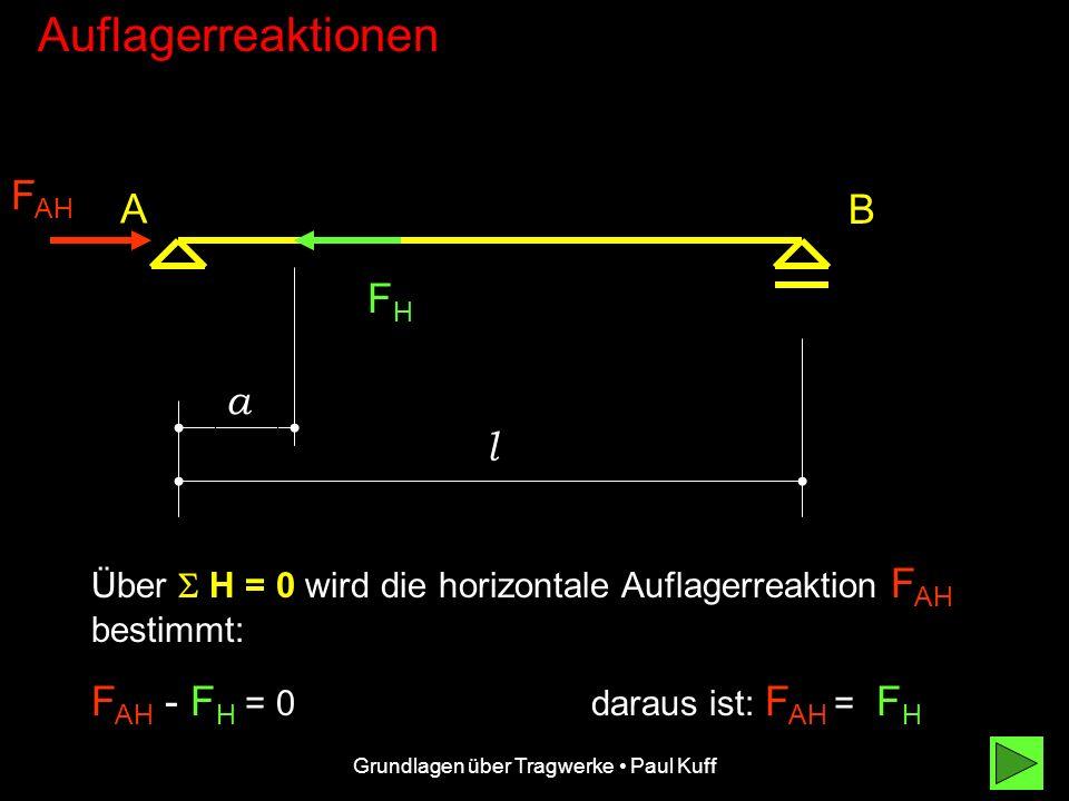 Grundlagen über Tragwerke Paul Kuff Auflagerreaktionen FVFV F AV A B l Daraus ergibt sich: F AV l - F V( l - a ) = 0 und daraus: F AV = F V ( l - a )/l)/l Drehpunkt L-al - a