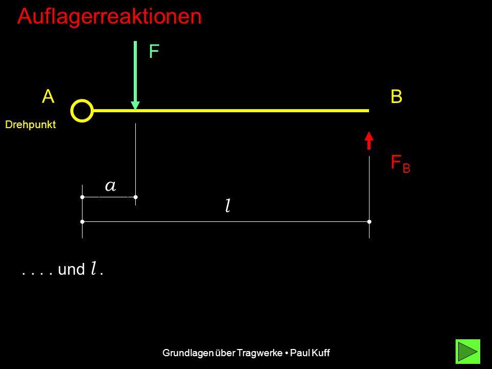 Grundlagen über Tragwerke Paul Kuff Auflagerreaktionen F FBFB A B a Die verbleibenden Kräfte haben die Hebelarme a.... Drehpunkt