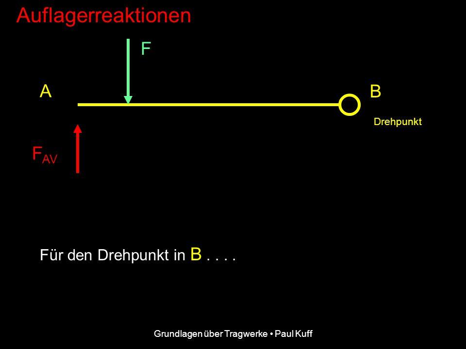 Grundlagen über Tragwerke Paul Kuff Auflagerreaktionen F FBFB A B a l Es ergibt sich: F B l - F a = 0 und daraus: FB FB = F a/l Drehpunkt