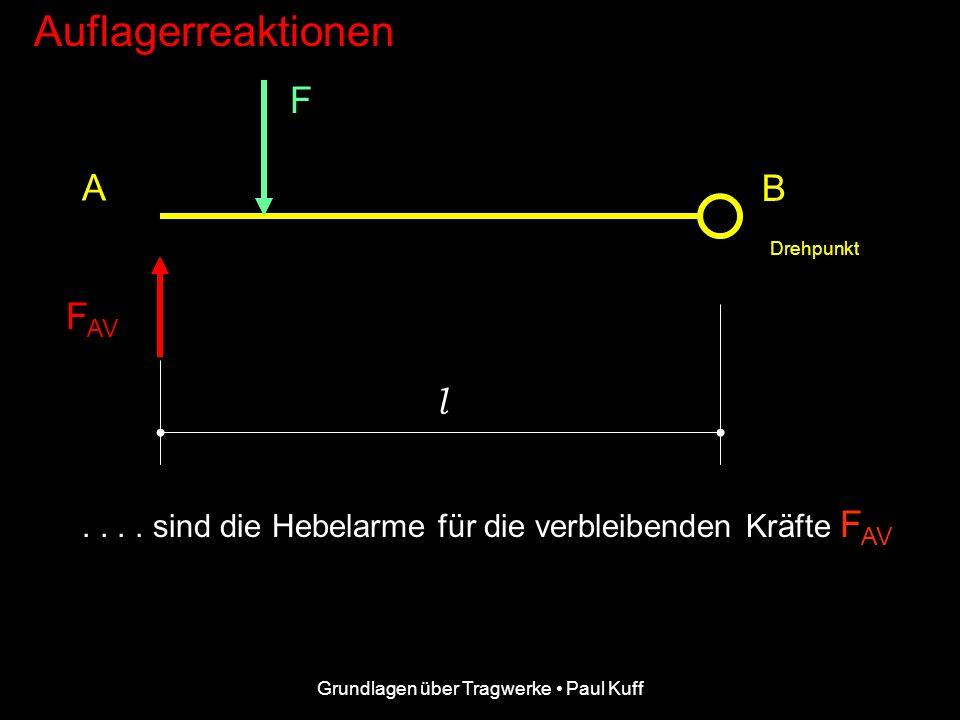 Grundlagen über Tragwerke Paul Kuff Auflagerreaktionen F F AV A B Für den Drehpunkt in B.... Drehpunkt L-a