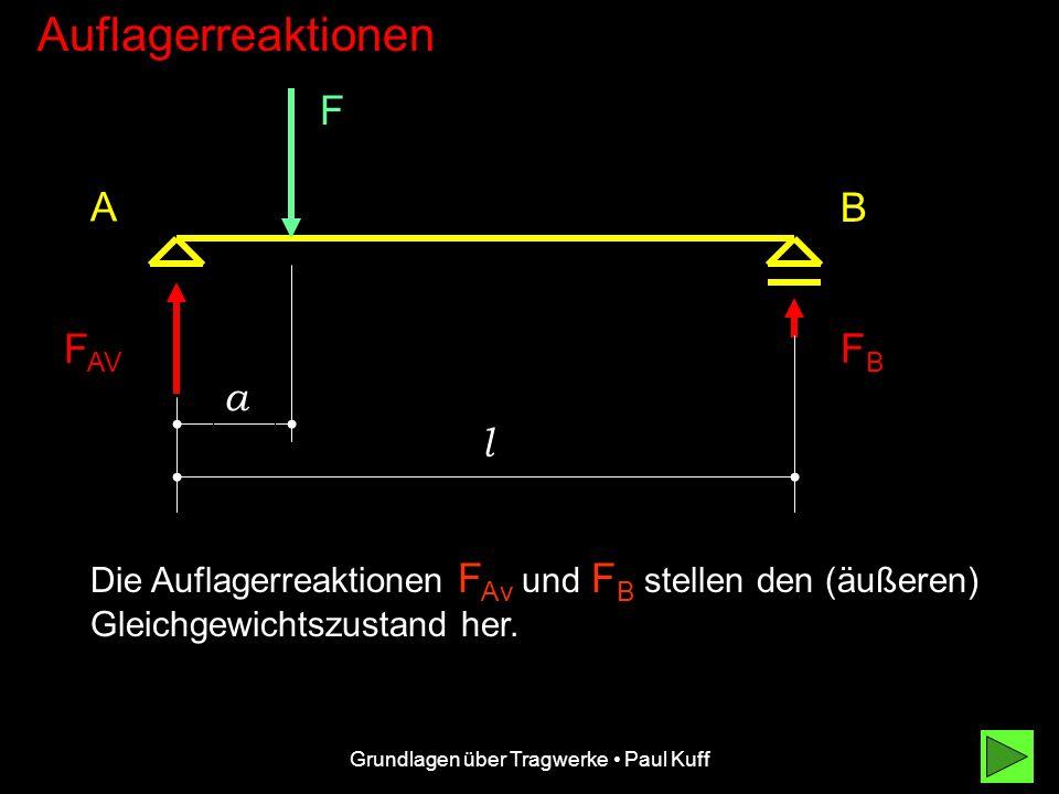 Grundlagen über Tragwerke Paul Kuff Auflagerreaktionen F A B a l.... in einem Abstand von a Meter von A entfernt belastet.