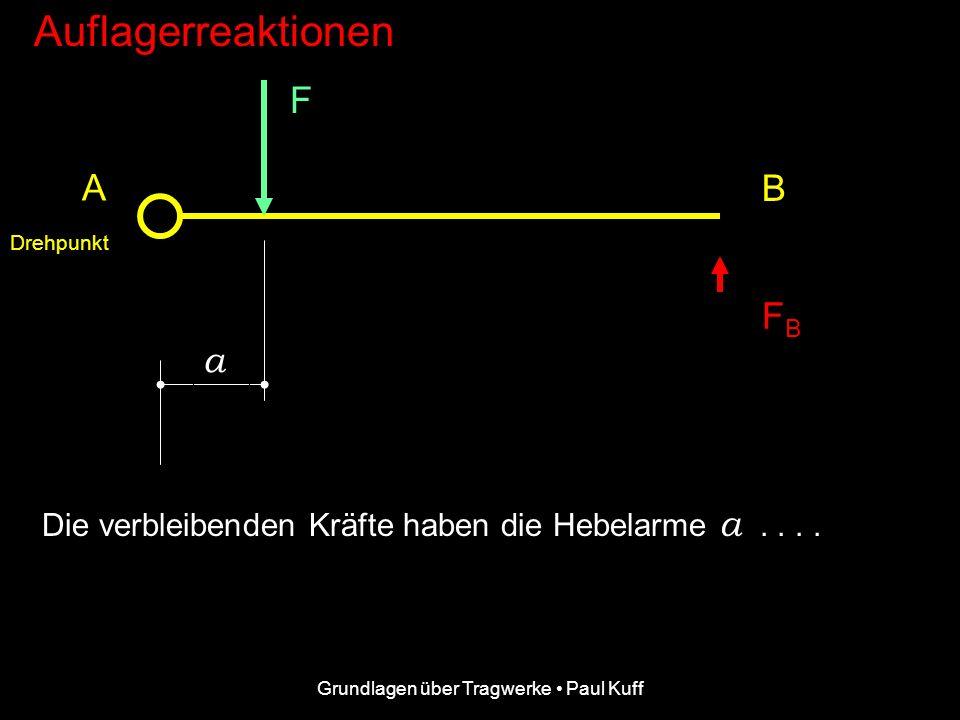 Grundlagen über Tragwerke Paul Kuff Auflagerreaktionen F F AV FBFB A B.... hat die Auflagerreaktion F AV eine Hebelarmlänge von 0 Meter und verursacht
