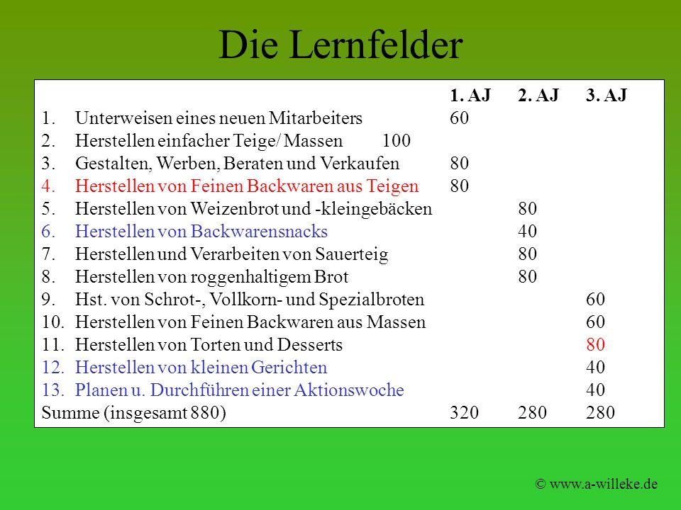 Die Lernfelder © www.a-willeke.de 1. AJ2. AJ3. AJ 1.Unterweisen eines neuen Mitarbeiters60 2.Herstellen einfacher Teige/ Massen100 3.Gestalten, Werben