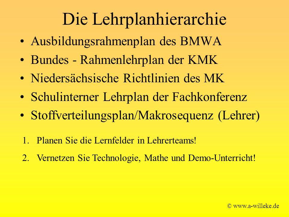 Die Lehrplanhierarchie Ausbildungsrahmenplan des BMWA Bundes - Rahmenlehrplan der KMK Niedersächsische Richtlinien des MK Schulinterner Lehrplan der F