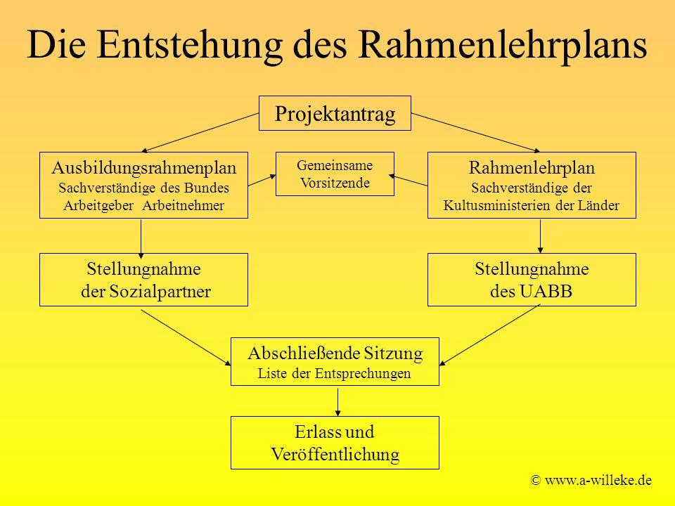 Die Entstehung des Rahmenlehrplans © www.a-willeke.de Projektantrag Gemeinsame Vorsitzende Ausbildungsrahmenplan Sachverständige des Bundes Arbeitgebe