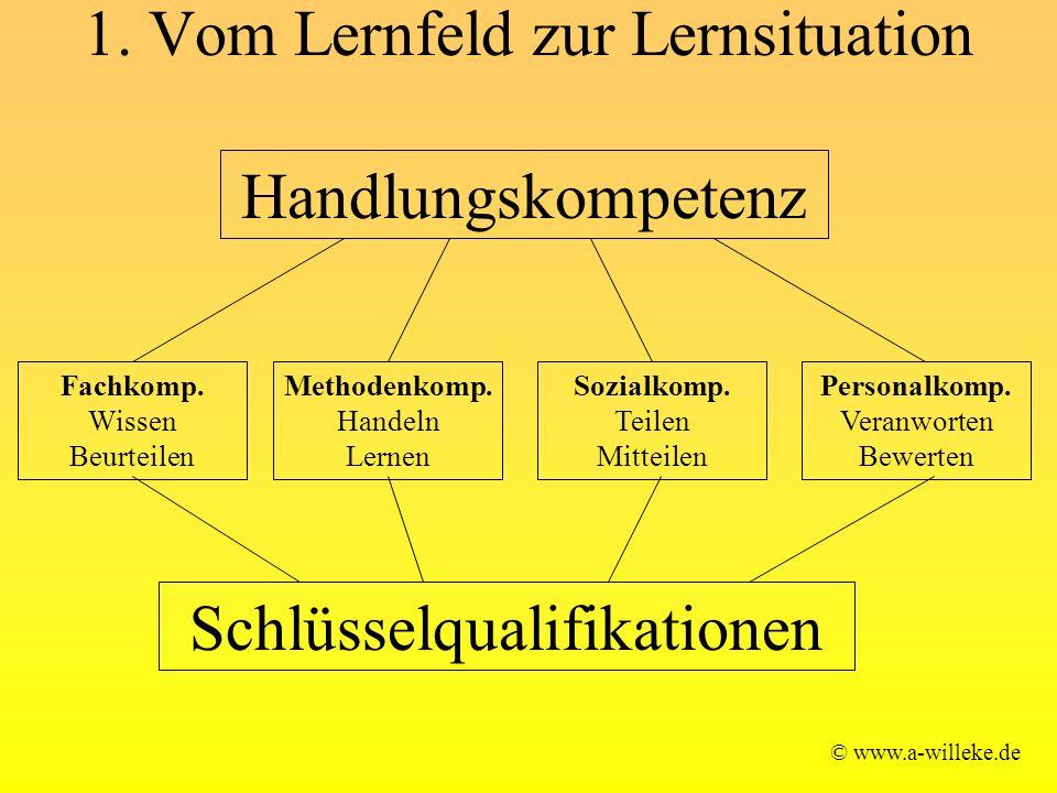 1. Vom Lernfeld zur Lernsituation © www.a-willeke.de Handlungskompetenz Fachkomp. Wissen Beurteilen Methodenkomp. Handeln Lernen Sozialkomp. Teilen Mi