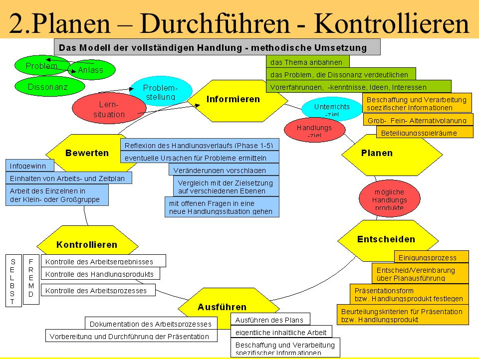 2.Planen – Durchführen - Kontrollieren © www.a-willeke.de