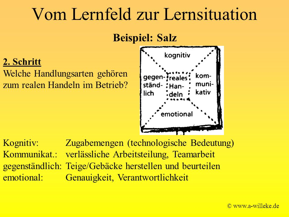 Vom Lernfeld zur Lernsituation © www.a-willeke.de Beispiel: Salz 2. Schritt Welche Handlungsarten gehören zum realen Handeln im Betrieb? Kognitiv: Zug