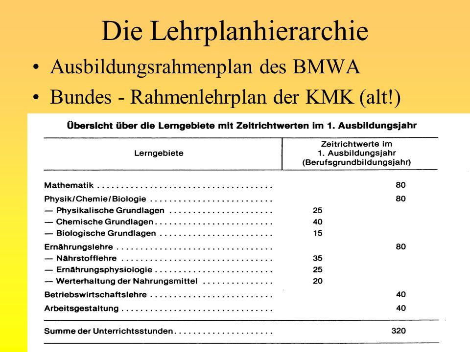 Die Lehrplanhierarchie Ausbildungsrahmenplan des BMWA Bundes - Rahmenlehrplan der KMK (alt!) © www.a-willeke.de