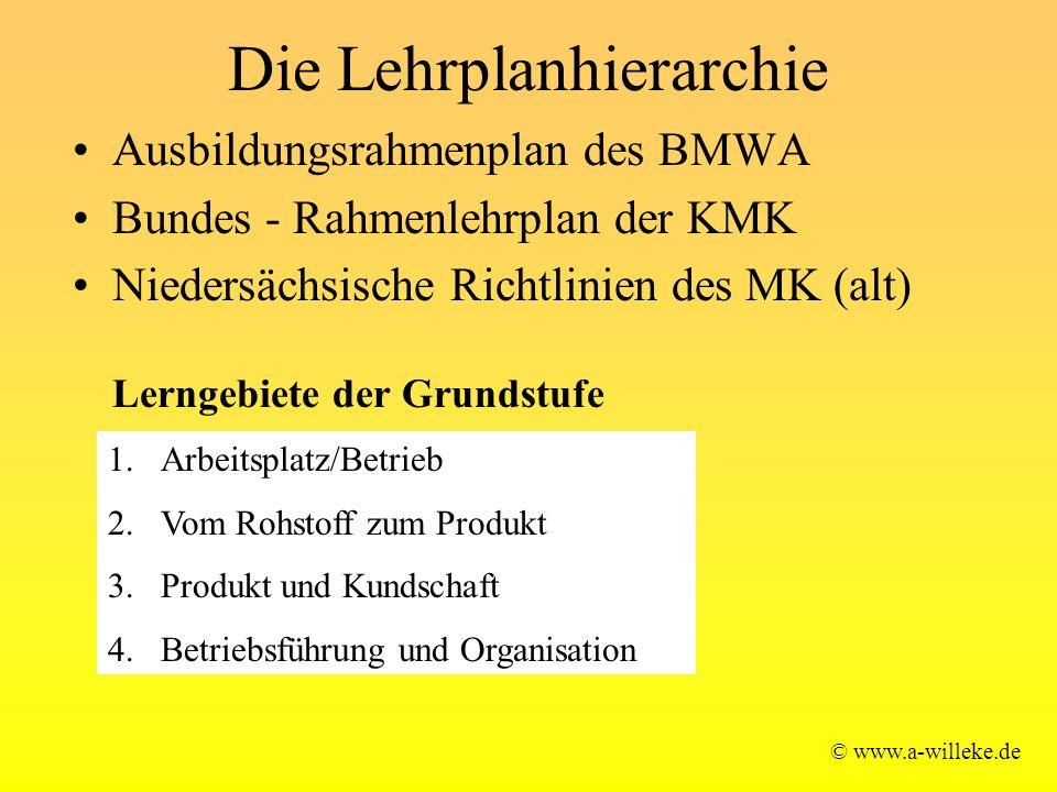 Die Lehrplanhierarchie Ausbildungsrahmenplan des BMWA Bundes - Rahmenlehrplan der KMK Niedersächsische Richtlinien des MK (alt) Lerngebiete der Grunds