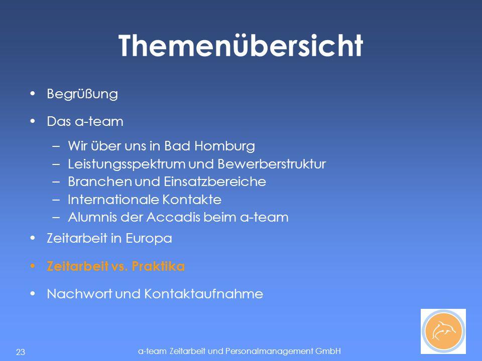 a-team Zeitarbeit und Personalmanagement GmbH 23 Themenübersicht Begrüßung Das a-team –Wir über uns in Bad Homburg –Leistungsspektrum und Bewerberstruktur –Branchen und Einsatzbereiche –Internationale Kontakte –Alumnis der Accadis beim a-team Zeitarbeit in Europa Zeitarbeit vs.