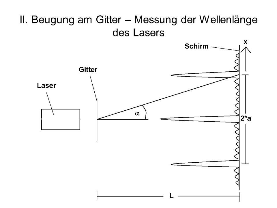II. Beugung am Gitter – Messung der Wellenlänge des Lasers