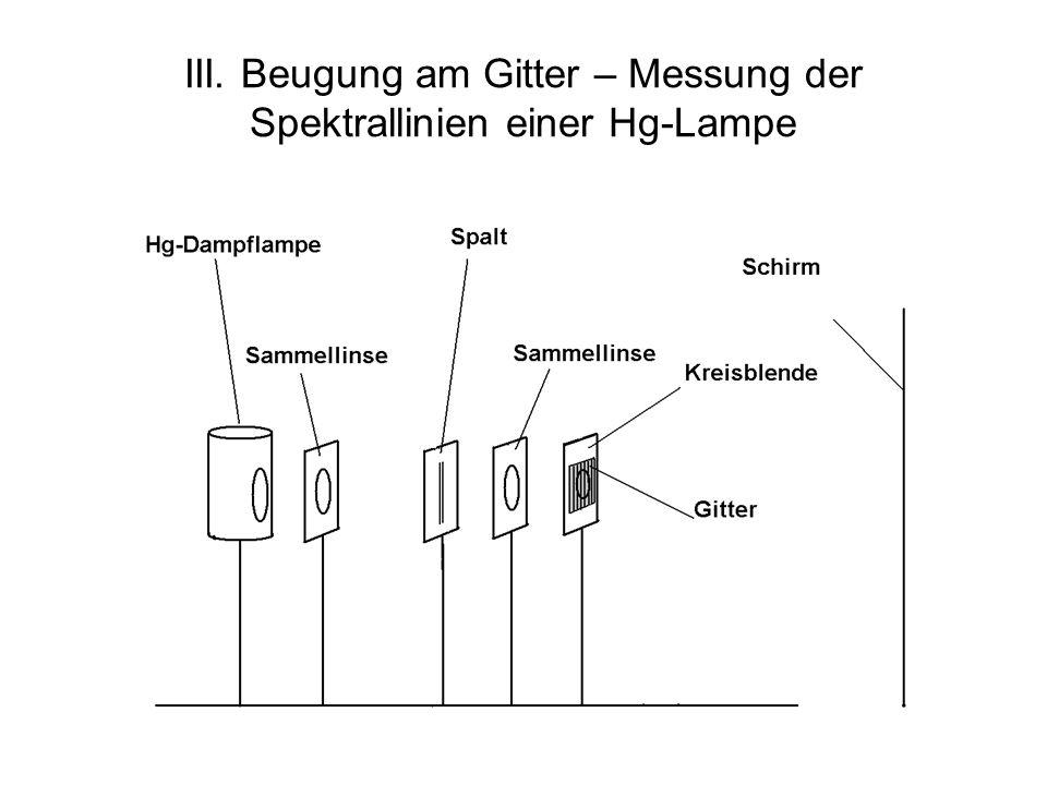III. Beugung am Gitter – Messung der Spektrallinien einer Hg-Lampe