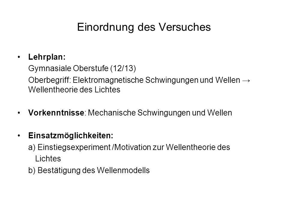 Einordnung des Versuches Lehrplan: Gymnasiale Oberstufe (12/13) Oberbegriff: Elektromagnetische Schwingungen und Wellen Wellentheorie des Lichtes Vork