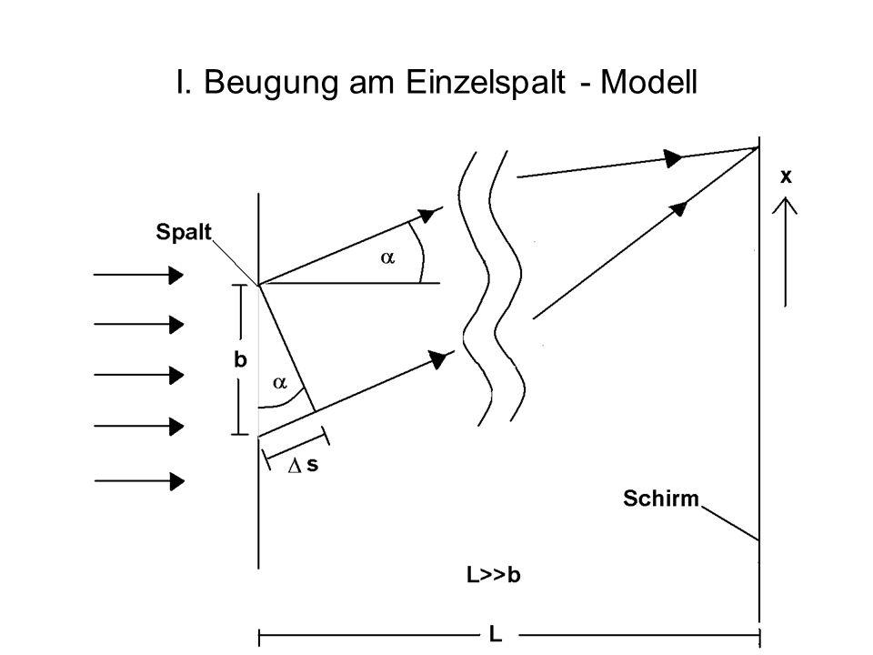 I. Beugung am Einzelspalt - Modell