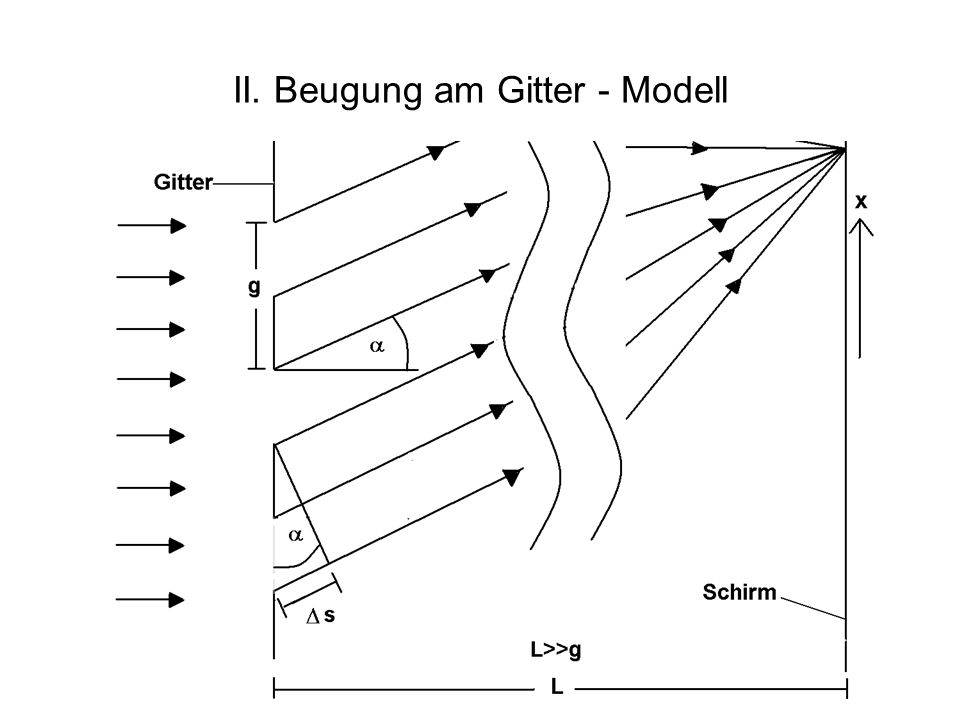 II. Beugung am Gitter - Modell