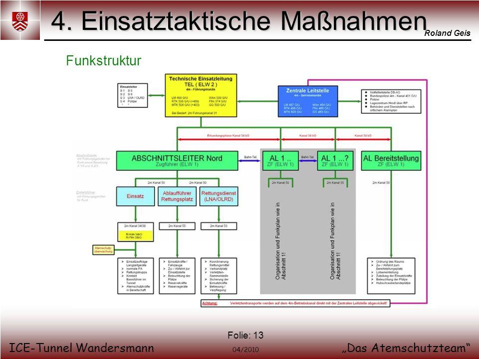 Roland Geis ICE-Tunnel WandersmannDas Atemschutzteam 04/2010 Folie: 13 4. Einsatztaktische Maßnahmen Funkstruktur