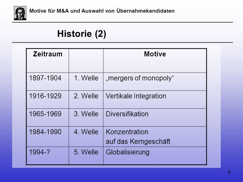 4 Motive für M&A und Auswahl von Übernahmekandidaten Historie (2) Zeitraum Motive 1897-19041.