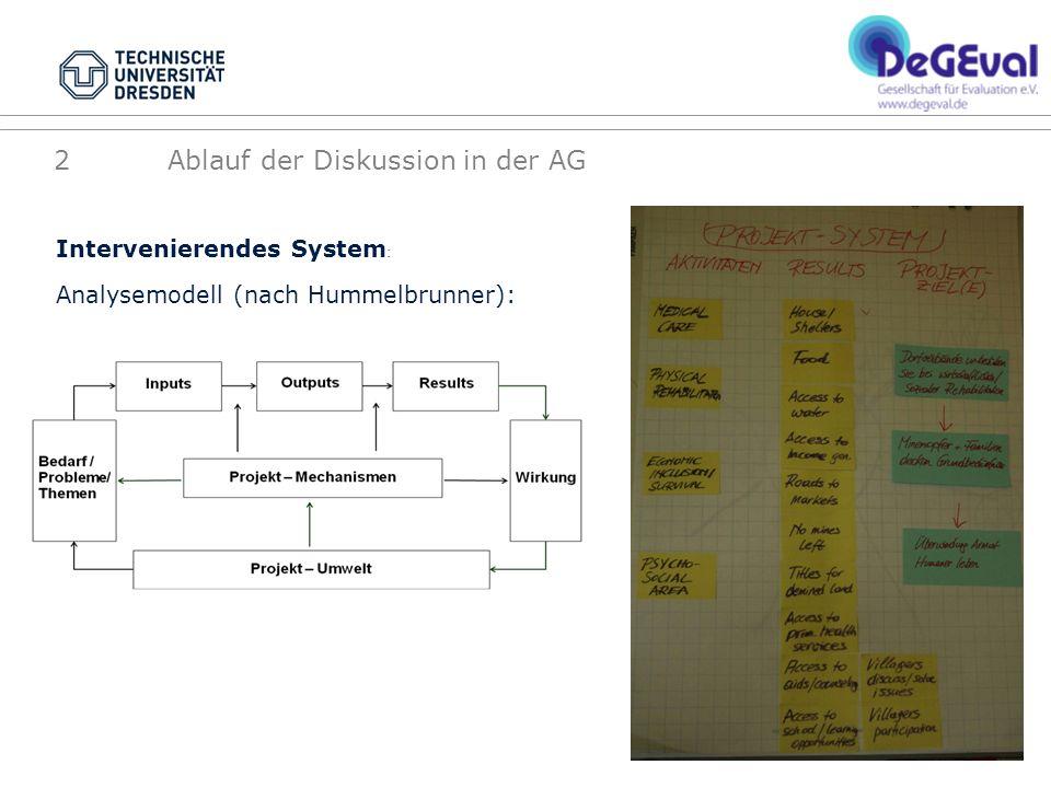 2 Ablauf der Diskussion in der AG Intervenierendes System : Analysemodell (nach Hummelbrunner):