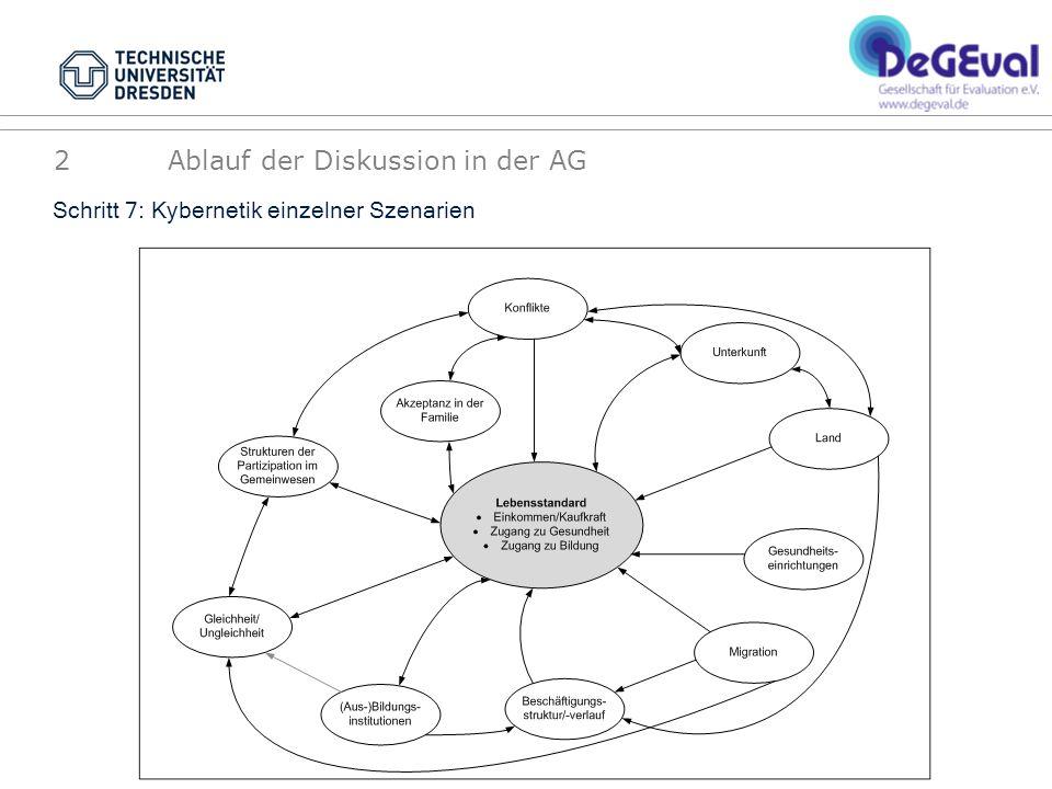 Schritt 7: Kybernetik einzelner Szenarien 2 Ablauf der Diskussion in der AG
