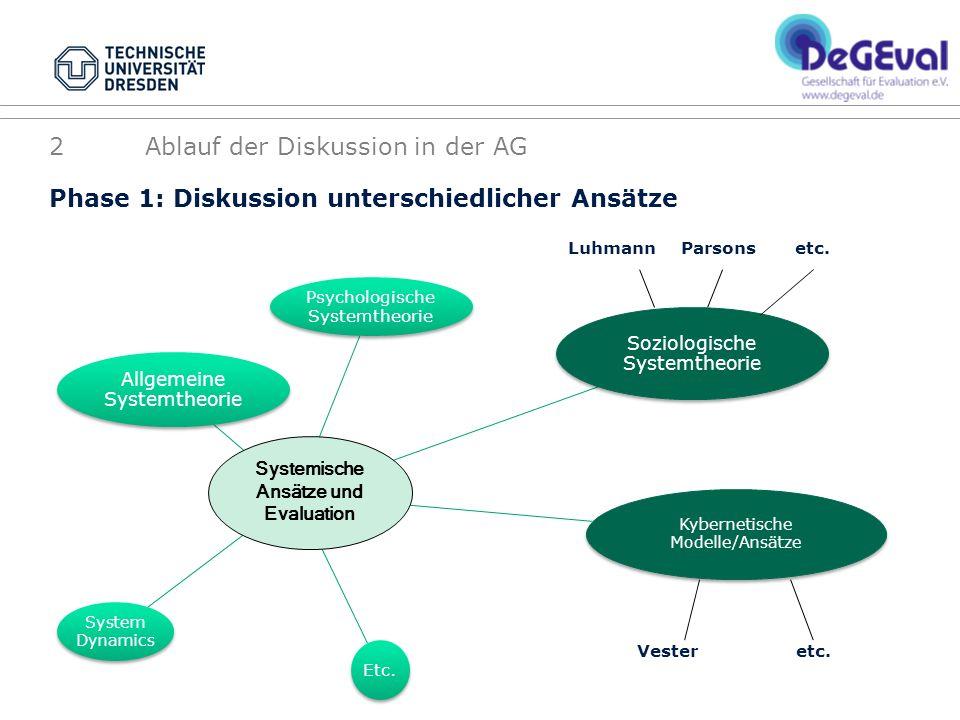 Phase 1: Diskussion unterschiedlicher Ansätze Luhmann Parsons etc. Vester etc. 2Ablauf der Diskussion in der AG Soziologische Systemtheorie Kybernetis