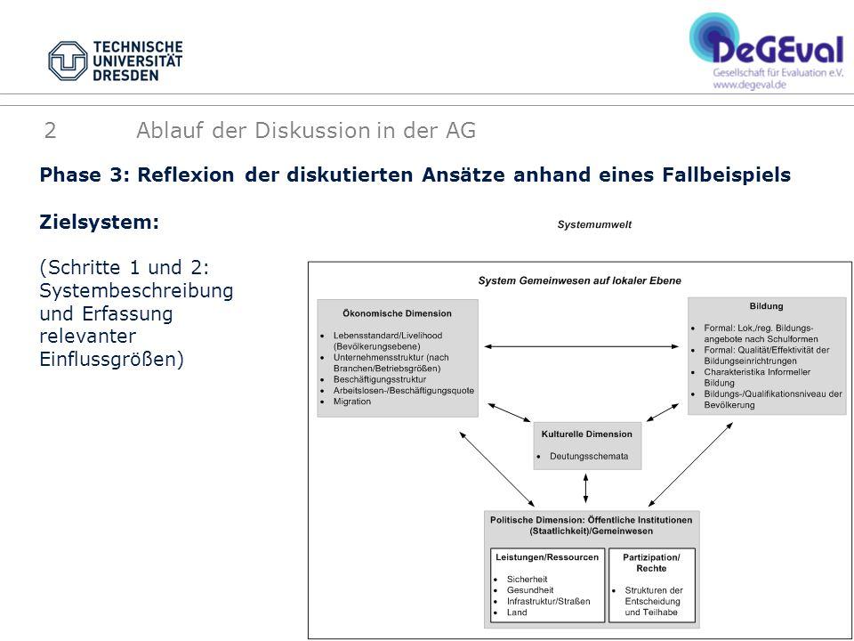 Phase 3: Reflexion der diskutierten Ansätze anhand eines Fallbeispiels 2 Ablauf der Diskussion in der AG Zielsystem: (Schritte 1 und 2: Systembeschreibung und Erfassung relevanter Einflussgrößen)