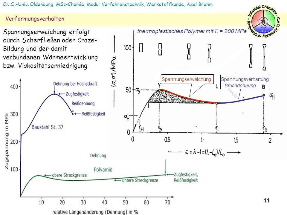 11 Spannungserweichung Spannungsverhärtung Bruchdehnung thermoplastisches Polymer mit E = 200 MPa C.v.O.-Univ. Oldenburg, MSc-Chemie, Modul Verfahrens