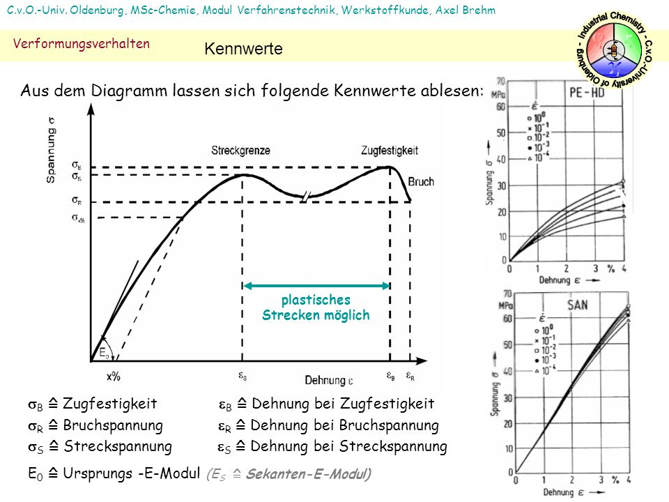 12 C.v.O.-Univ. Oldenburg, MSc-Chemie, Modul Verfahrenstechnik, Werkstoffkunde, Axel Brehm Verformungsverhalten Kennwerte B Zugfestigkeit B Dehnung be