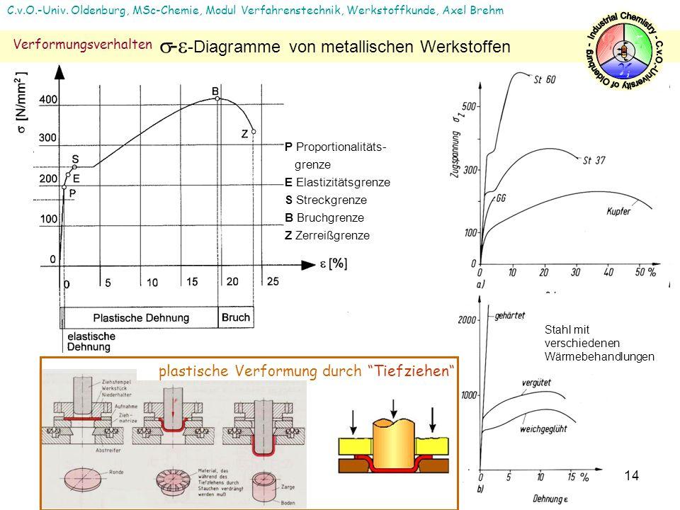 14 P Proportionalitäts- grenze E Elastizitätsgrenze S Streckgrenze B Bruchgrenze Z Zerreißgrenze Stahl mit verschiedenen Wärmebehandlungen plastische