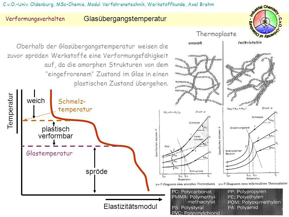 16 C.v.O.-Univ. Oldenburg, MSc-Chemie, Modul Verfahrenstechnik, Werkstoffkunde, Axel Brehm Verformungsverhalten Glasübergangstemperatur Temperatur Ela