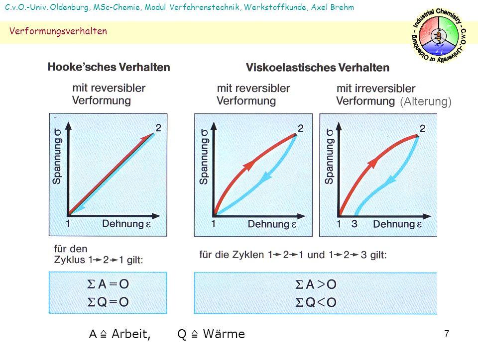 7 C.v.O.-Univ. Oldenburg, MSc-Chemie, Modul Verfahrenstechnik, Werkstoffkunde, Axel Brehm Verformungsverhalten (Alterung) A Arbeit, Q Wärme