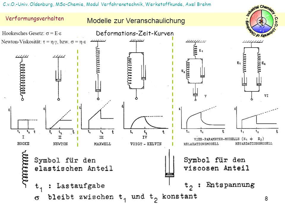 8 C.v.O.-Univ. Oldenburg, MSc-Chemie, Modul Verfahrenstechnik, Werkstoffkunde, Axel Brehm Verformungsverhalten Modelle zur Veranschaulichung Deformati
