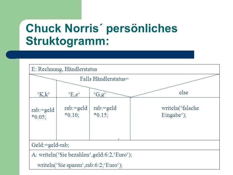 Chuck Norris´ persönlicher Quelltext: program rechnung; uses crt; var typ:char; geld,rab:real; begin clrscr; writeln( (G)rosshaendler? ); writeln( (E)inzelhaendler? ); writeln( (K)unde normal? ); readln(typ); writeln( rechnungshoehe: ); readln(geld); case typ of G , g :begin rab:=geld*0.15; geld:=geld-rab; end; E , e :begin rab:=geld*0.10; geld:=geld-rab; end; K , k :begin rab:=geld*0.05; geld:=geld-rab; end; else writeln( falsche Eingabe ); end; writeln( ihr rechnung betrgt: ,geld:6:2, EURO ); writeln( sie haben ,rab:6:2, EURO gespart ); readln;end.