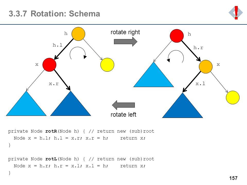 3.3.7Rotation: Schema private Node rotR(Node h) { // return new (sub)root Node x = h.l; h.l = x.r; x.r = h; return x; } private Node rotL(Node h) { //